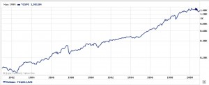 What lost decade_S&P 500 - 1980_2001