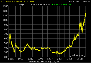 What lost decade_price of gold_30_year_o_b_usd