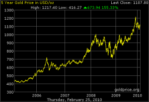 What lost decade_price of gold_5_year_usd